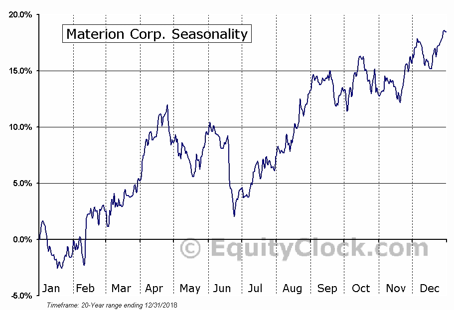 Materion Corp. (NYSE:MTRN) Seasonal Chart