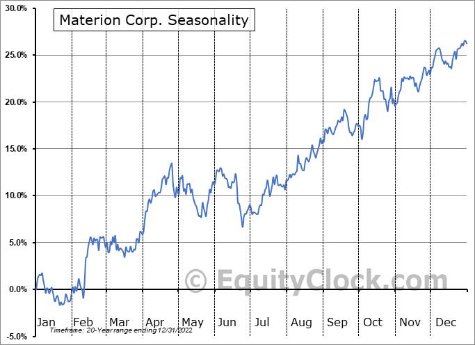Materion Corp. (NYSE:MTRN) Seasonality