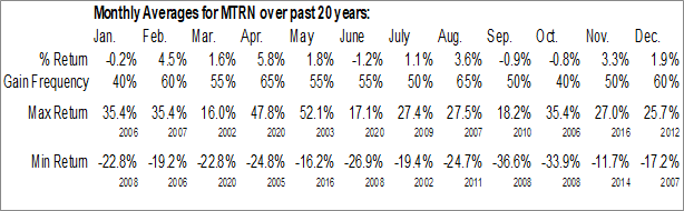 Monthly Seasonal Materion Corp. (NYSE:MTRN)