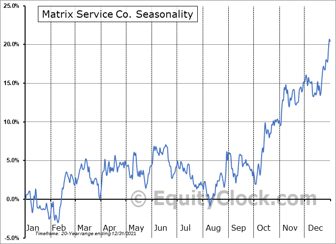 Matrix Service Co. (NASD:MTRX) Seasonal Chart