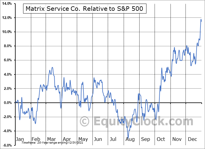 MTRX Relative to the S&P 500