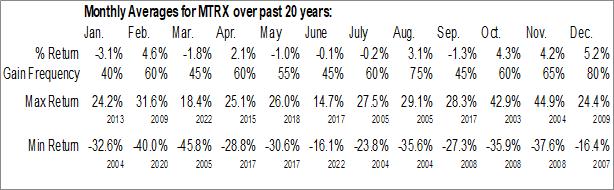 Monthly Seasonal Matrix Service Co. (NASD:MTRX)