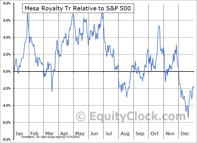 MTR Relative to the S&P 500