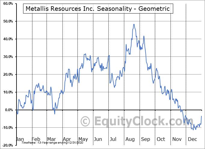 Metallis Resources Inc. (TSXV:MTS.V) Seasonality