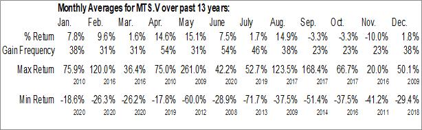 Monthly Seasonal Metallis Resources Inc. (TSXV:MTS.V)