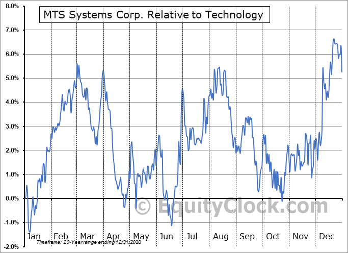 MTSC Relative to the Sector