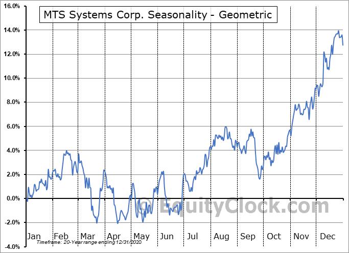MTS Systems Corp. (NASD:MTSC) Seasonality