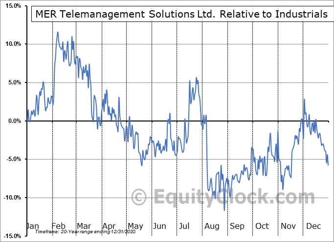 MTSL Relative to the Sector