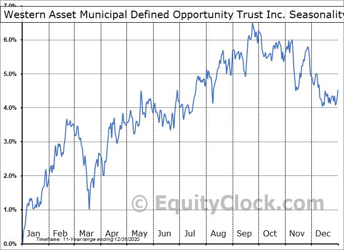 Western Asset Municipal Defined Opportunity Trust Inc. (NYSE:MTT) Seasonality
