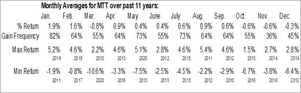 Monthly Seasonal Western Asset Municipal Defined Opportunity Trust Inc. (NYSE:MTT)