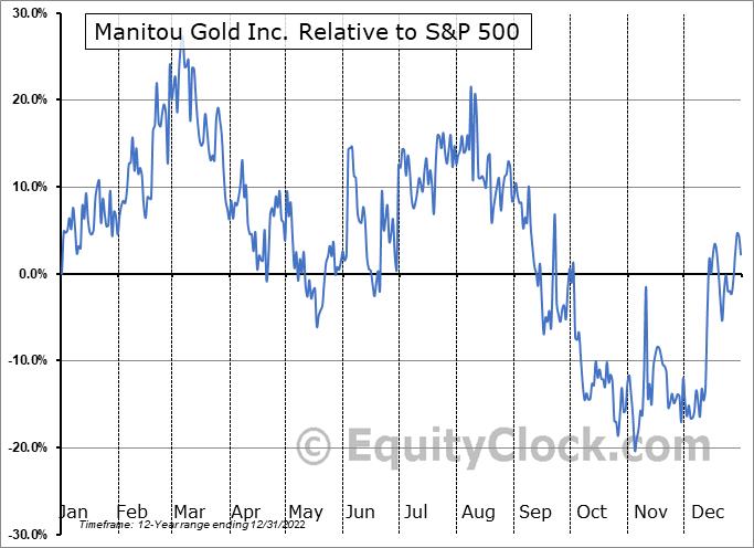 MTU.V Relative to the S&P 500