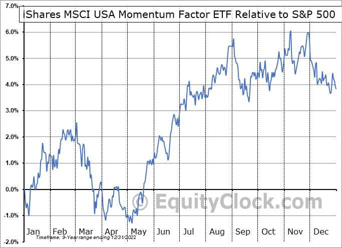 MTUM Relative to the S&P 500
