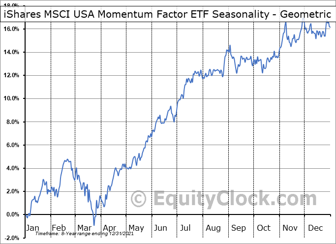 iShares MSCI USA Momentum Factor ETF (AMEX:MTUM) Seasonality