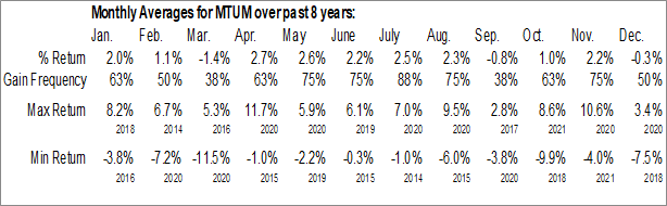 Monthly Seasonal iShares MSCI USA Momentum Factor ETF (AMEX:MTUM)