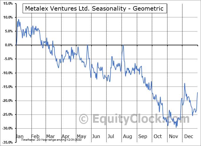 Metalex Ventures Ltd. (TSXV:MTX.V) Seasonality