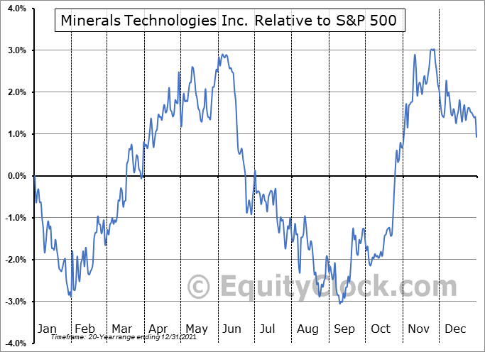 MTX Relative to the S&P 500