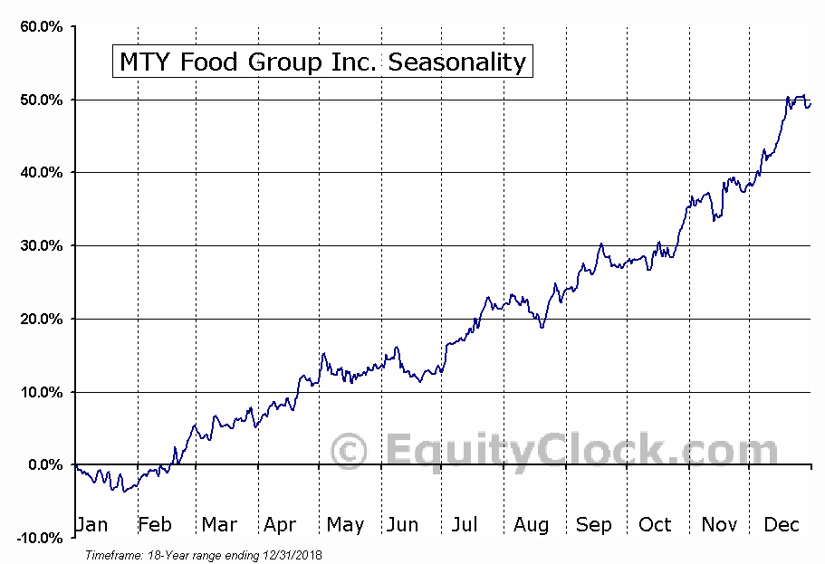 MTY Food Group Inc. (TSE:MTY.TO) Seasonal Chart