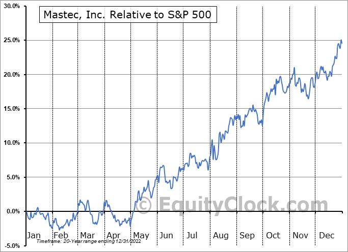 MTZ Relative to the S&P 500