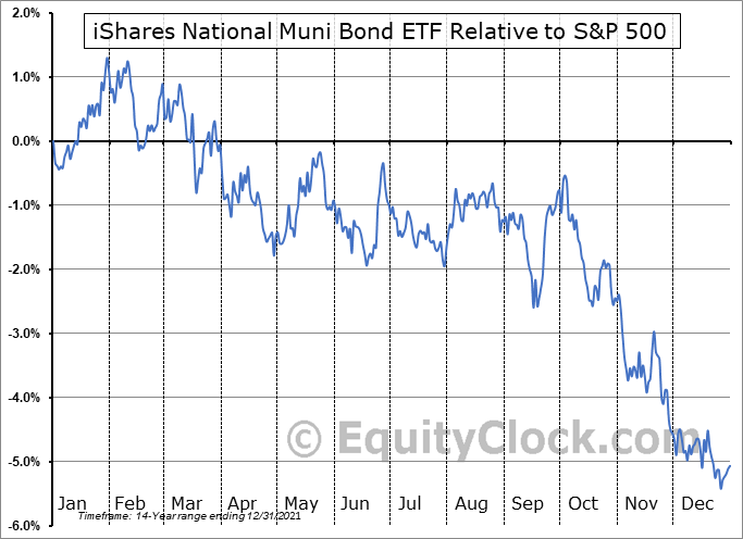 MUB Relative to the S&P 500