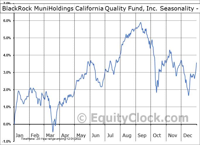 BlackRock MuniHoldings California Quality Fund, Inc. (NYSE:MUC) Seasonality