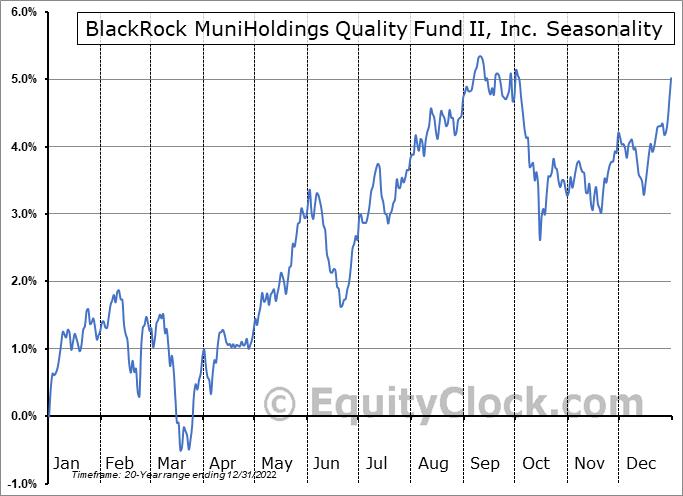 BlackRock MuniHoldings Quality Fund II, Inc. (NYSE:MUE) Seasonal Chart