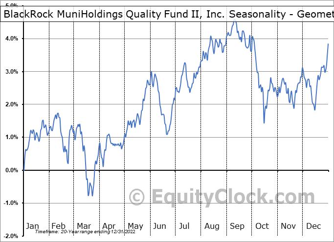 BlackRock MuniHoldings Quality Fund II, Inc. (NYSE:MUE) Seasonality