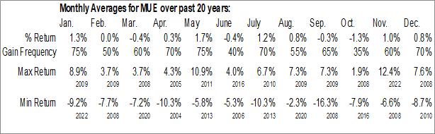 Monthly Seasonal BlackRock MuniHoldings Quality Fund II, Inc. (NYSE:MUE)