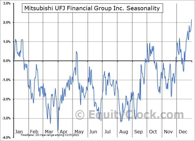 Mitsubishi UFJ Financial Group Inc. (NYSE:MUFG) Seasonality