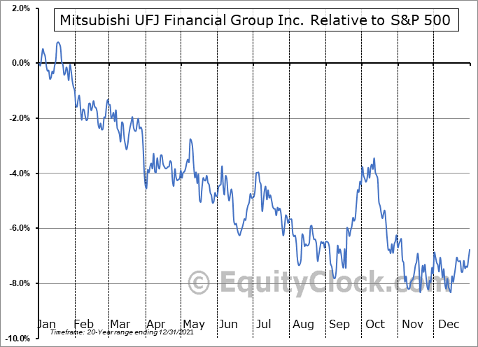 MUFG Relative to the S&P 500
