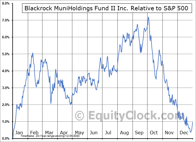 MUH Relative to the S&P 500