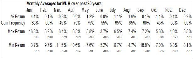 Monthly Seasonal Blackrock MuniHoldings Fund II Inc. (NYSE:MUH)