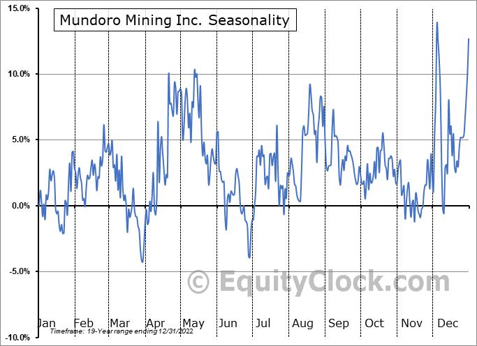 Mundoro Mining Inc. (TSXV:MUN.V) Seasonality