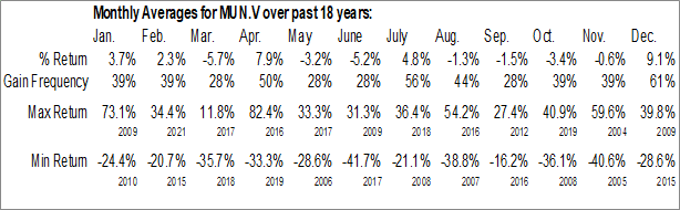 Monthly Seasonal Mundoro Mining Inc. (TSXV:MUN.V)