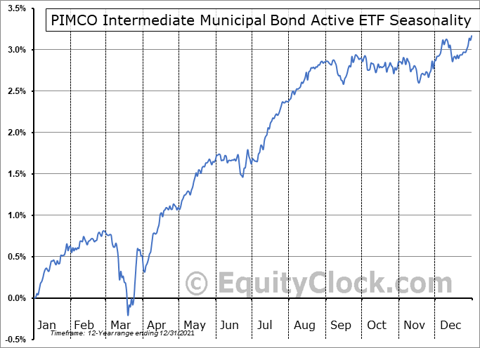 PIMCO Intermediate Municipal Bond Active ETF (NYSE:MUNI) Seasonal Chart