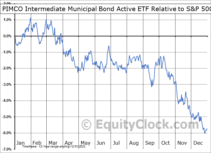 MUNI Relative to the S&P 500