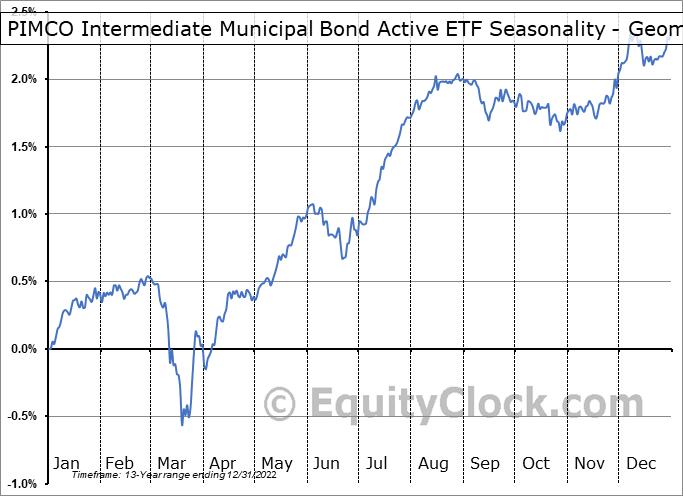 PIMCO Intermediate Municipal Bond Active ETF (NYSE:MUNI) Seasonality