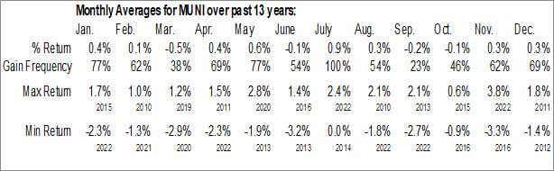 Monthly Seasonal PIMCO Intermediate Municipal Bond Active ETF (NYSE:MUNI)