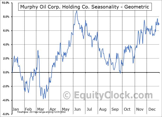 Murphy Oil Corp. Holding Co. (NYSE:MUR) Seasonality