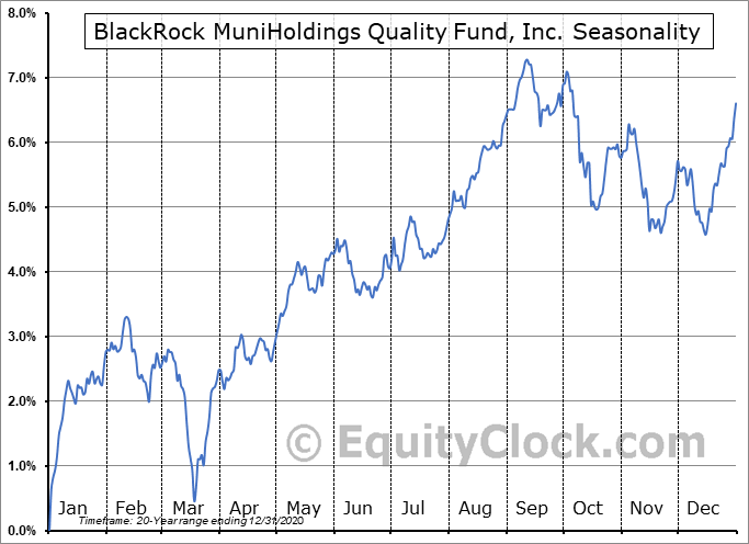 BlackRock MuniHoldings Quality Fund, Inc. (NYSE:MUS) Seasonality