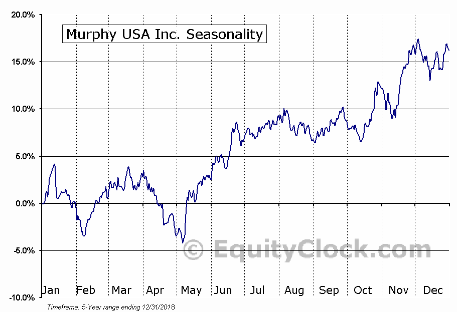 Murphy USA Inc. (NYSE:MUSA) Seasonal Chart