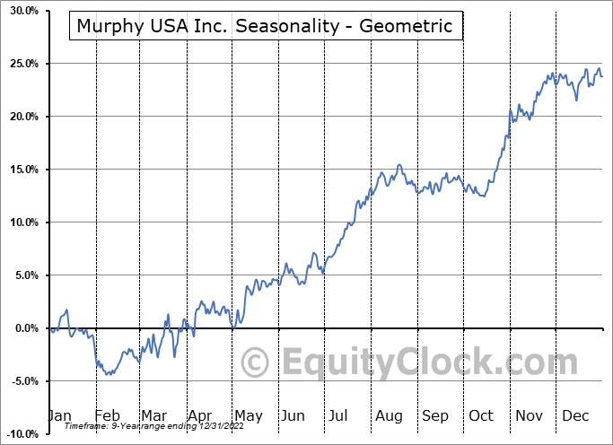 Murphy USA Inc. (NYSE:MUSA) Seasonality