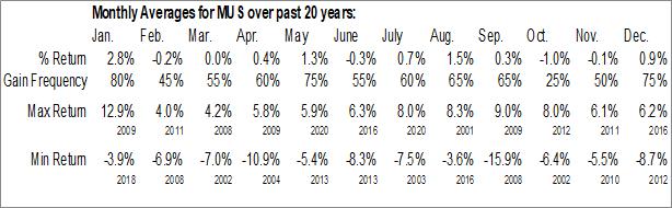Monthly Seasonal BlackRock MuniHoldings Quality Fund, Inc. (NYSE:MUS)