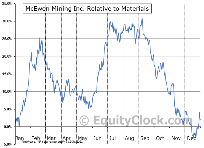 MUX.TO Relative to the Sector