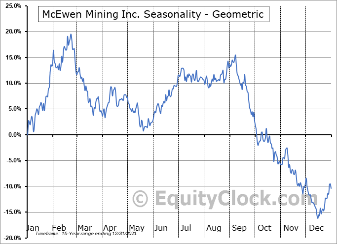 McEwen Mining Inc. (TSE:MUX.TO) Seasonality