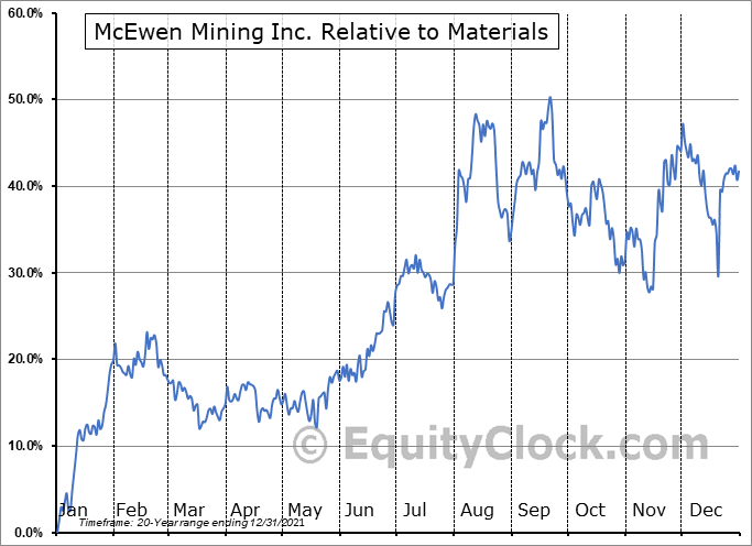MUX Relative to the Sector