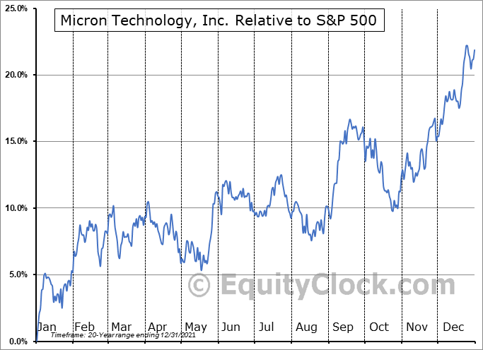 MU Relative to the S&P 500