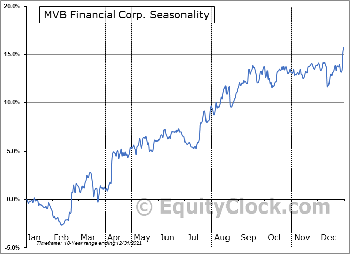MVB Financial Corp. (NASD:MVBF) Seasonality