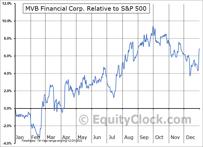 MVBF Relative to the S&P 500
