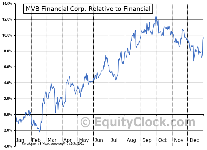 MVBF Relative to the Sector