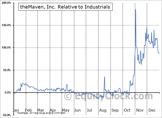 MVEN Relative to the Sector